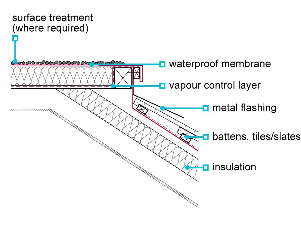 7.1.10 Detailing of flat roofs - NHBC Standards 2020 NHBC ...